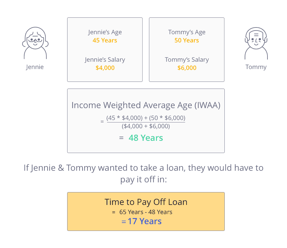 Income weighted average age (IWAA) calculation for getting loan to buy HDB after selling condo