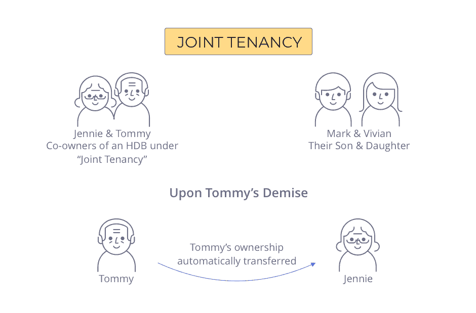 How ownership is transferred if the HDB owners purchased it under Joint Tenancy - HDB Inheritance Law