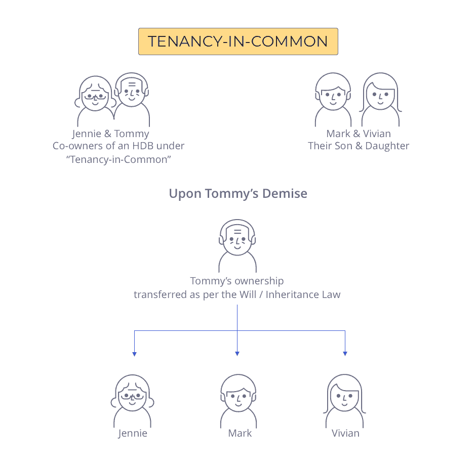How ownership is transferred if the HDB owners purchased it under Tenancy-in-Common - HDB Inheritance Law