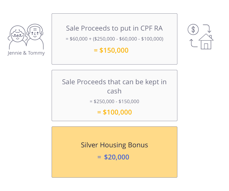 4. Calculation of Silver Housing Bonus, Proceeds to put in CPF RA and Proceeds that can be kept in cash when downgrading your HDB