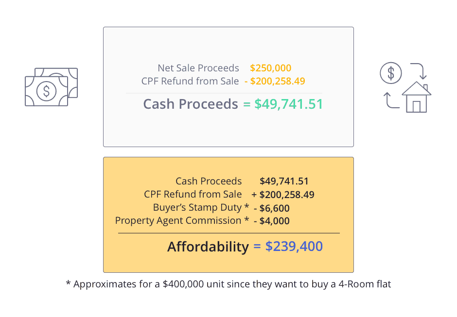 Calculation of affordability for buying an HDB flat upon downgrading