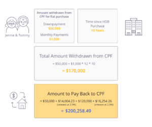 Calculation for amount of money to be returned to CPF after selling HDB to downgrade your HDB
