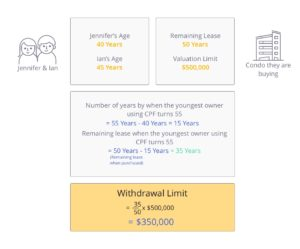 Calculation of withdrawal limit when upgrading from an HDB to a condo with less than 60 years remaining lease