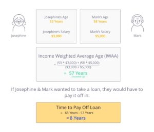 Calculation of IWAA for Mark and Josephine's loan to upgrade from an HDB to a condo