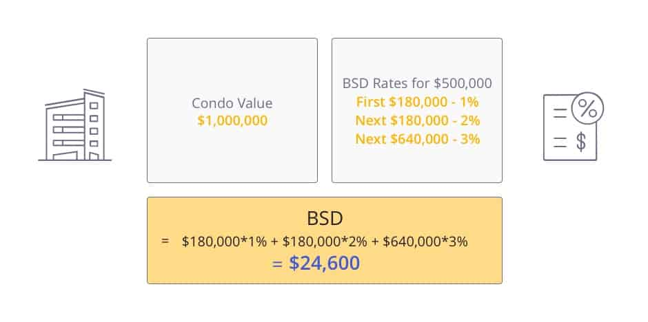 Amount to pay for Buyer's Stamp Duty when upgrading to from HDB to condo