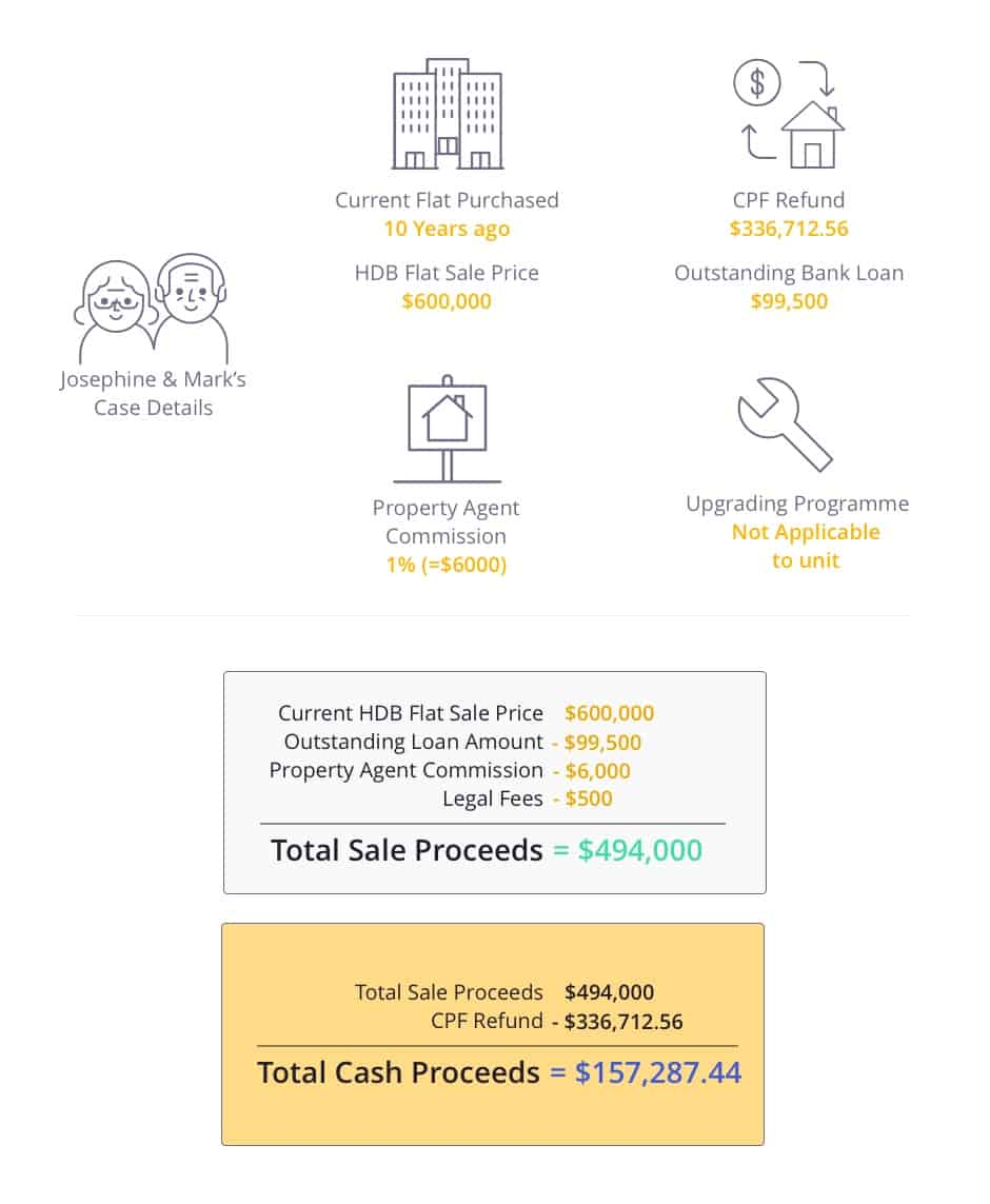 Calculation of sale and cash proceeds upon selling HDB for upgrading to a condo