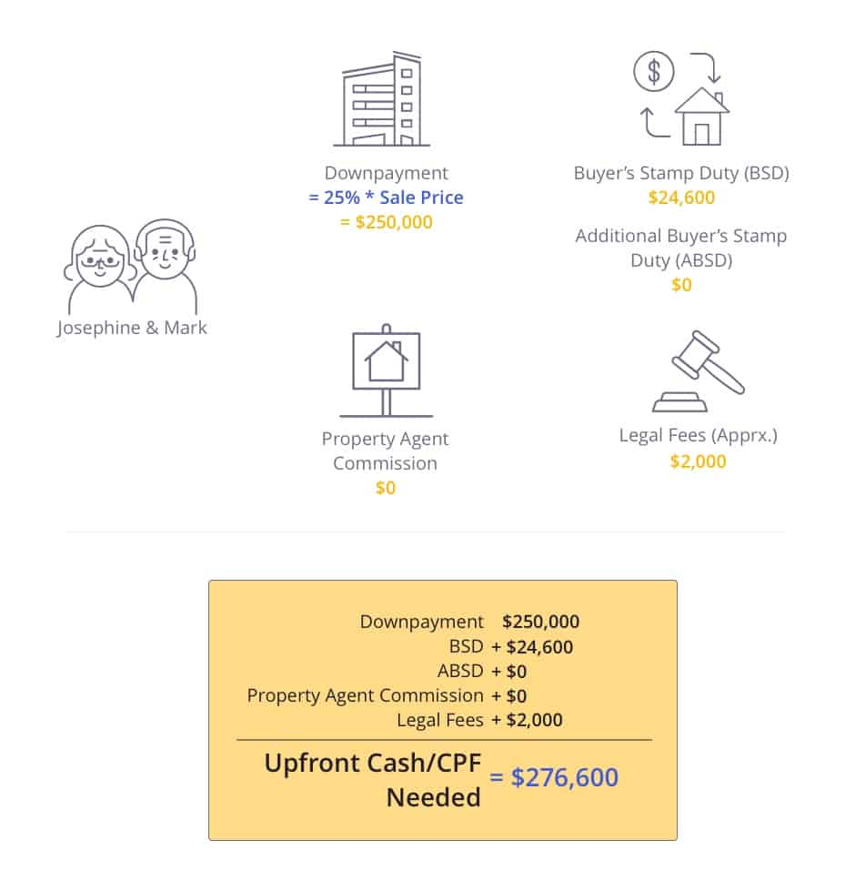 Calculation of upfront cost for selling HDB and upgrading to a condo