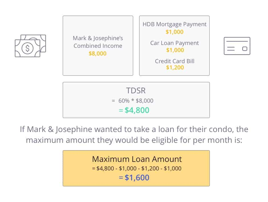 Calculation for eligible condo loan amount after tdsr when upgrading from HDB to condo and keeping the HDB as an investment