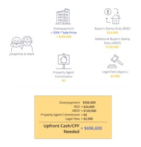Calculation of upfront cost for keeping HDB and upgrading to a condo
