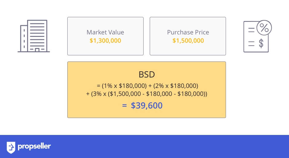 Examples on How to Calculate Buyer's Stamp Duty (BSD) for Commercial Property
