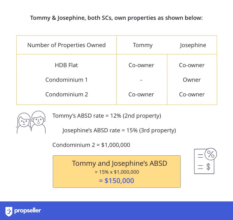 Image 7: How to Calculate Additional Buyer's Stamp Duty (ABSD) for Residential Property