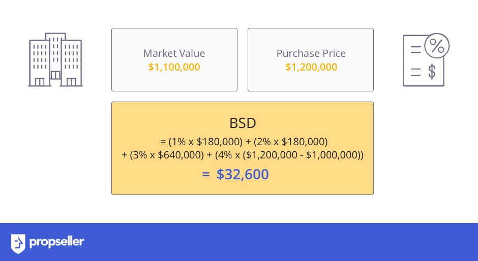 Examples on How to Calculate Buyer's Stamp Duty (BSD) (1)