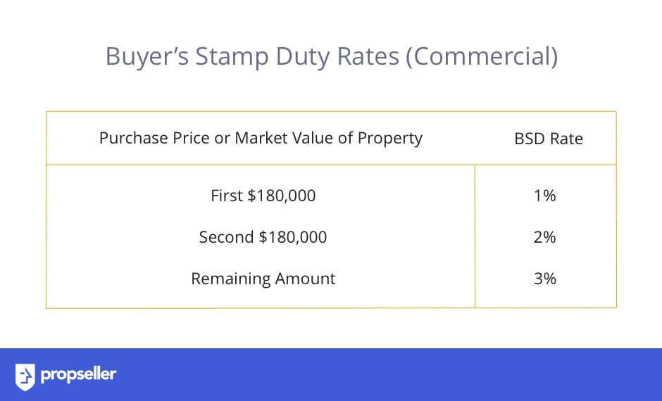 Rates of Buyer's Stamp Duty (BSD) for Commercial Property