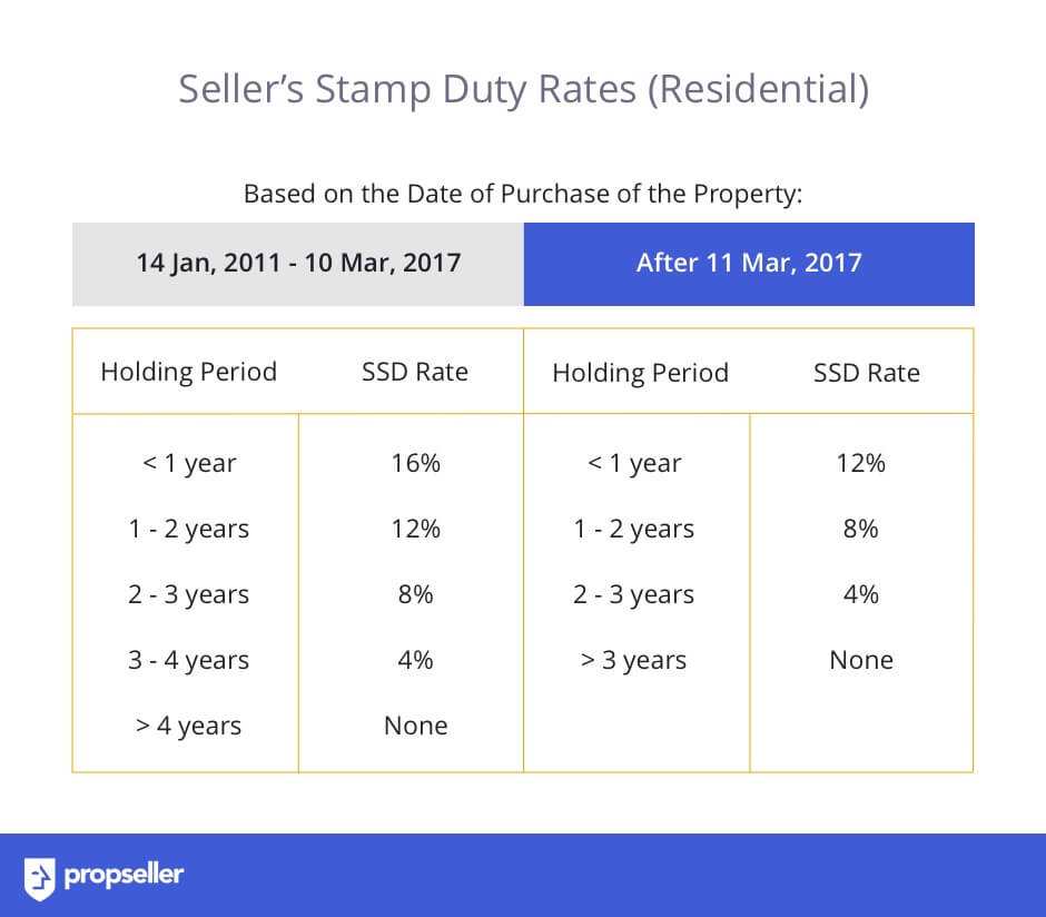 Rates of Seller's Stamp Duty (SSD) for Residential Property