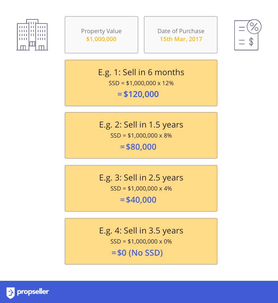 How to calculate Seller's Stamp Duty (SSD) for Residential Property