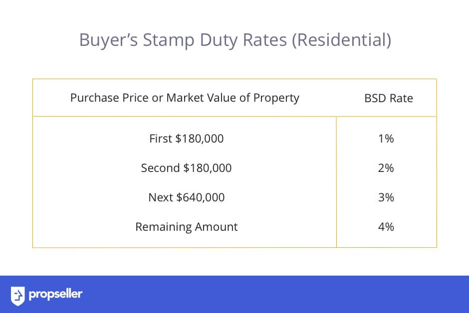 Rates of Buyer's Stamp Duty (BSD) for Residential Property