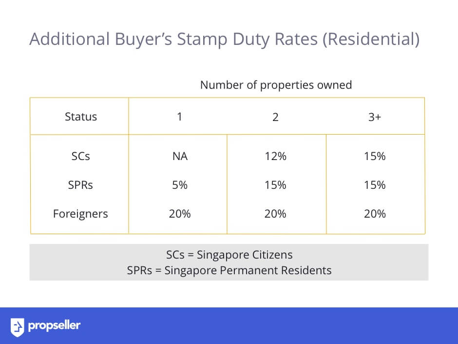 Table with rates of Additional Buyer's Stamp Duty (ABSD) for Residential Property
