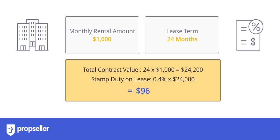 Image 8: How to calculate Lease Duty i.e. Stamp Duty to be paid by the tenant on renting a Residential Property