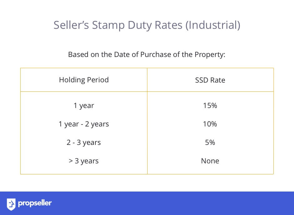 Image 9: Table with rates of Seller's Stamp Duty (SSD) Industrial Property