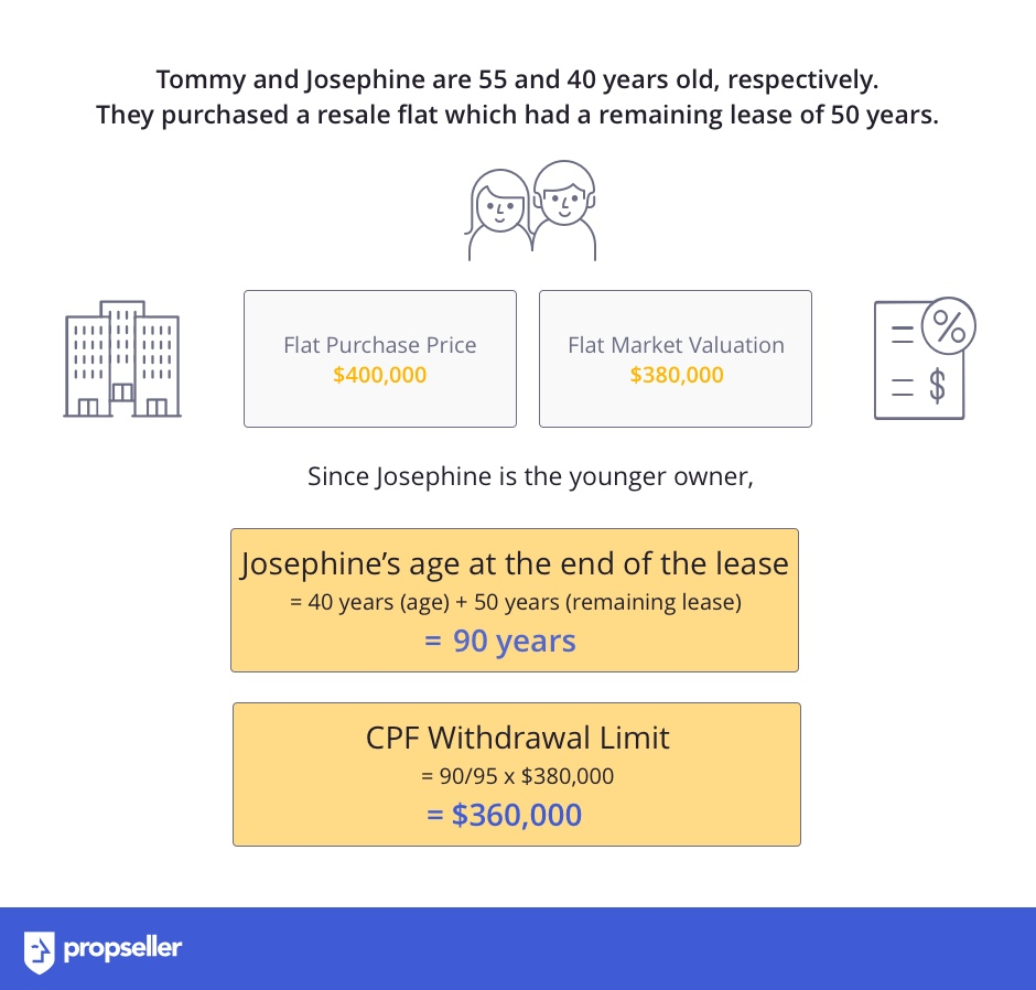Case study of how much CPF you can use to buy your HDB flat with effect from 10th of May, 2019.