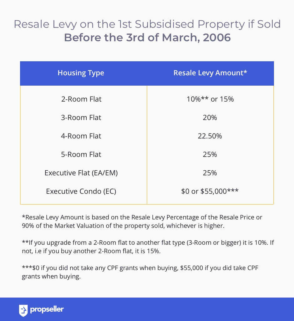 Resale Levy Amount - Sold before 3rd Mar 2006