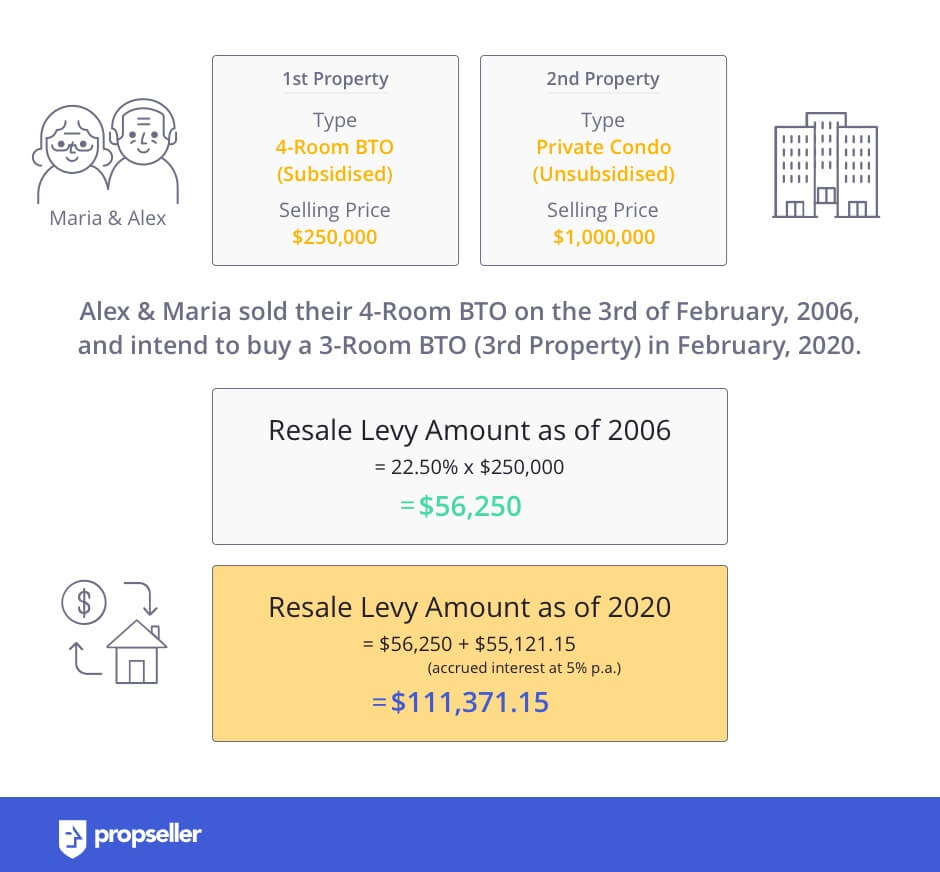 Resale Levy Amount calculation for subsidised property sold before the 3rd of March 2006